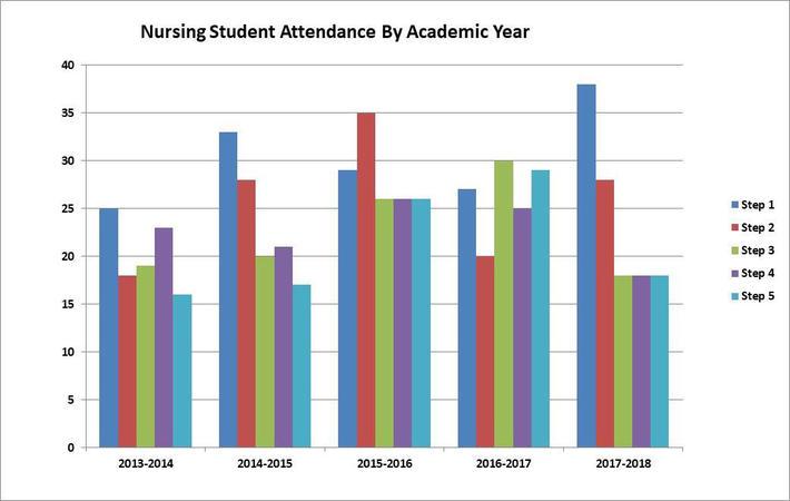 nursing attendance-1.jpg