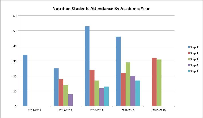 nutrition-attendance.jpg