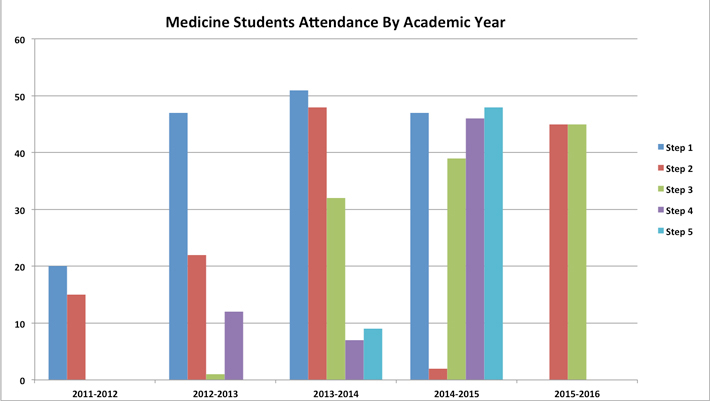 som-attendance.jpg
