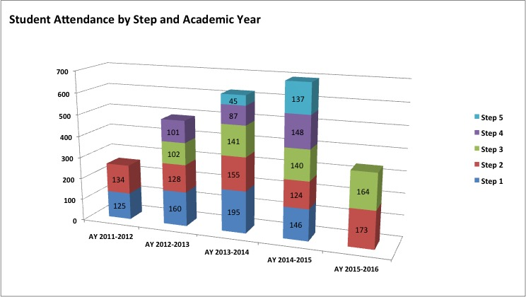 Student Attendance by Step and Academic Year